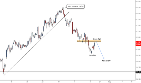 USDJPY: Opportunity for SHORT Trades within this Lower High!!