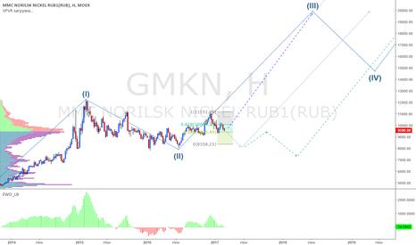 GMKN: Норникель upd