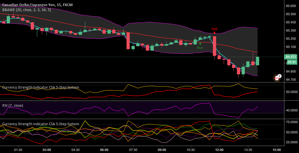 Currency Strength Indicator CSA 5-Step Scalp by Indmoney