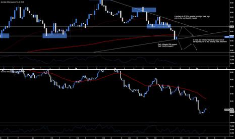 AUDJPY: AUD.JPY - Reversal & Breakout Trading Opportunities