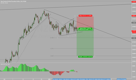 NZDCAD: NZDCAD - Selling Set Up - CAD Strong at this time !