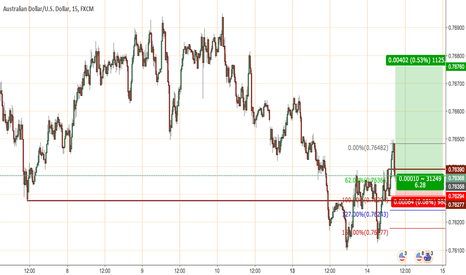 AUDUSD: ICT short term scalping