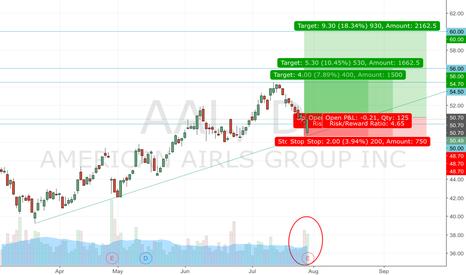 AAL: AAL Earnings + D1 + W1
