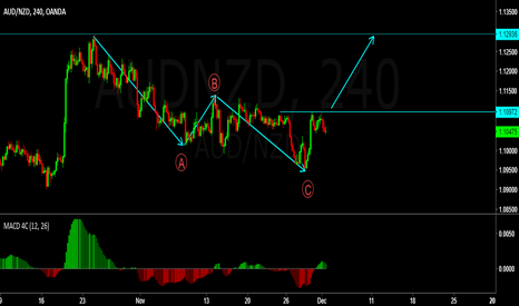 AUDNZD: buy stop entry on AUDNZD next week