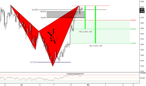 JPN225: (6h) Bearish or not yet?