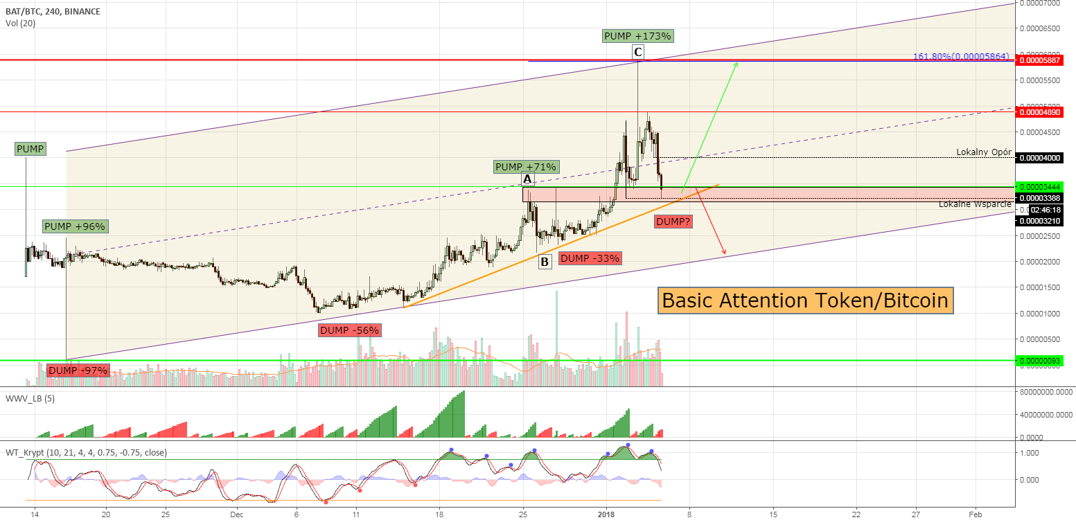 Basic Attention Token #BATBTC - at the key dump level!