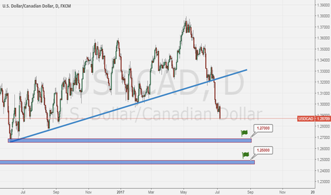 USDCAD: USDCAD is for short till 1.25