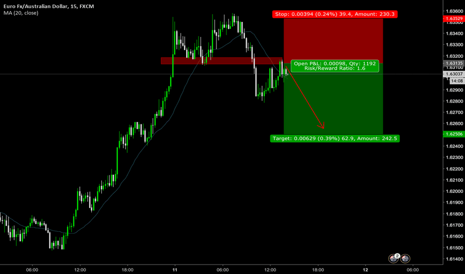 EURAUD: counter trend