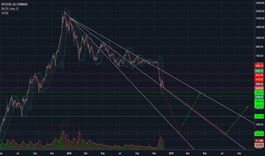 BTCUSD: Critical moment for BTC - BTC USD