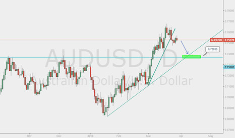 AUDUSD: AUD/USD - GO SHORT AFTER PULLBACK