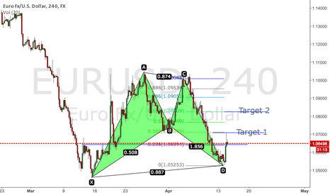EURUSD: Bullish Bat - Long