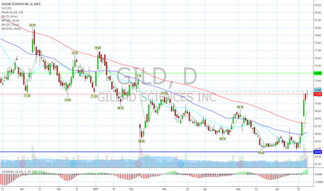 GILD: Past support is now resistance.
