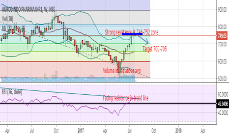 AUROPHARMA: Auro pharma Pain start