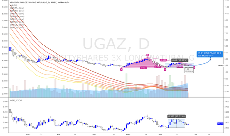 UGAZ: DEPEND ON RUSSIA'S SANCTION