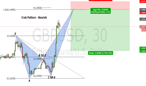 GBPUSD: Bearish Crab - GBP/USD 30 minutes