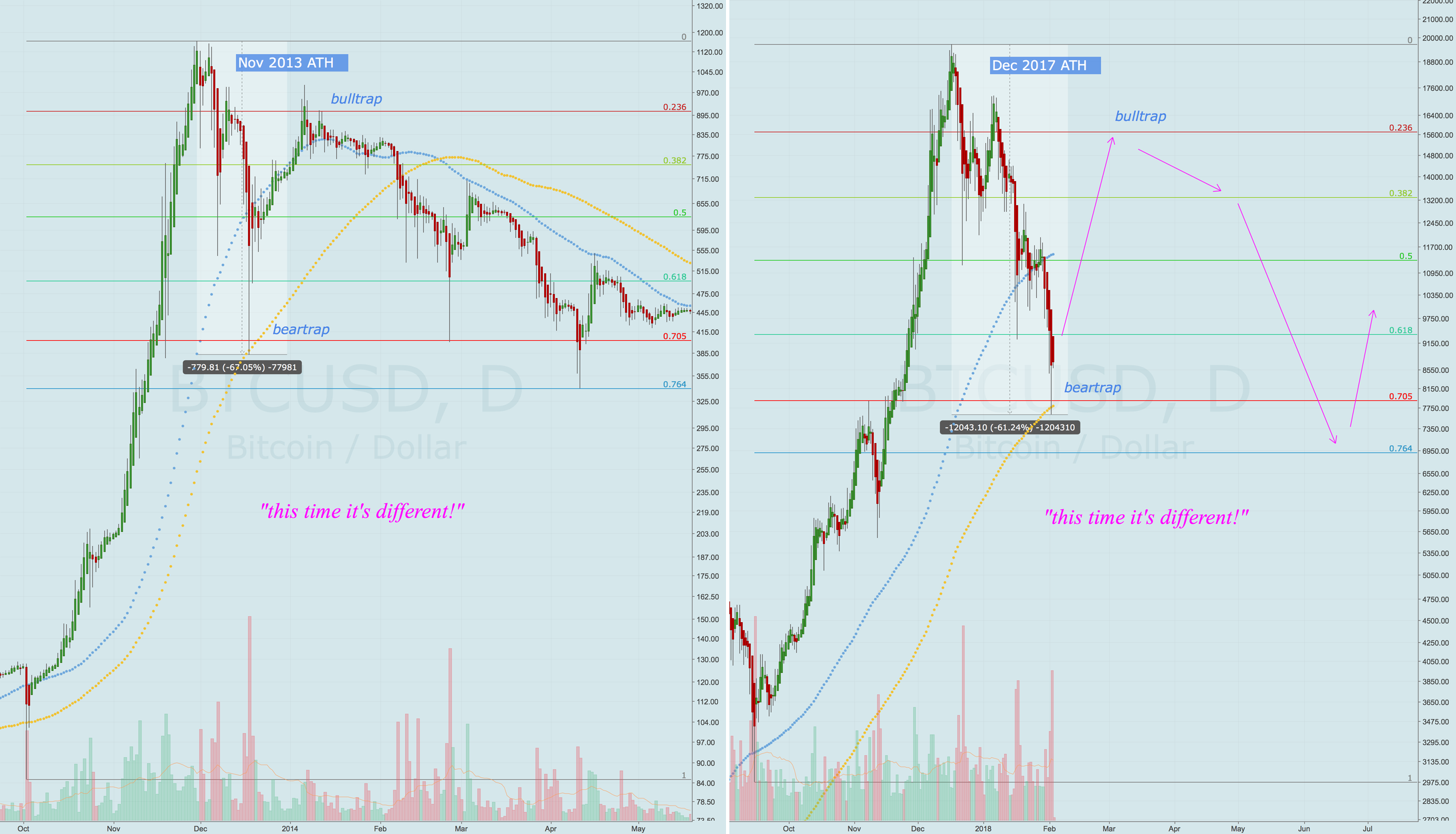 If bubble history is any guide, fractals gonna fractal... to 16K