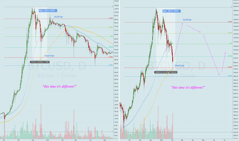 BTCUSD: If bubble history is any guide, fractals gonna fractal... to 16K