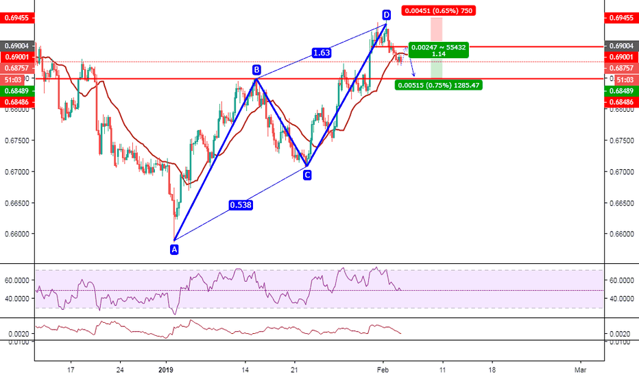 NZDUSD: NZD/USD 1H Double top + RSI Divergence