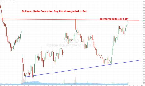 RH: Goldman Sachs Conviction Buy List downgraded to Sell