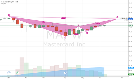 MA: $MA potential bearish bat?