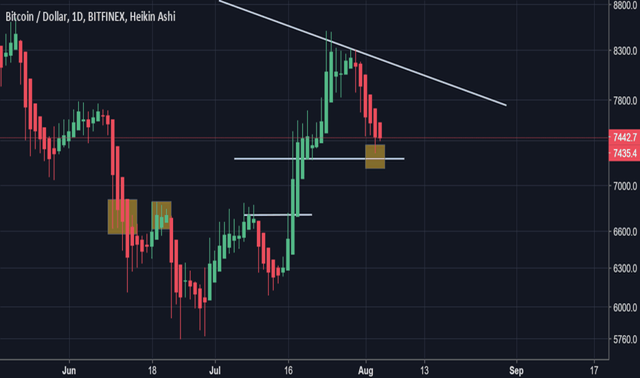 BTCUSD: Looks like $7.2k will be the next stop