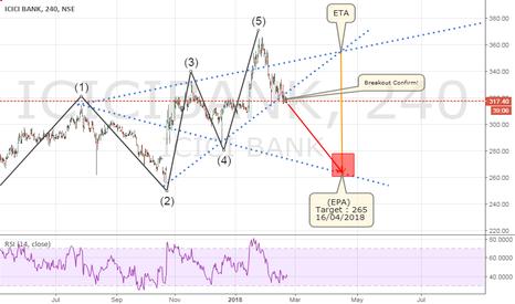 ICICIBANK: ICICI BANK Ltd. Bearish Wolfe Wave Chart Pattern