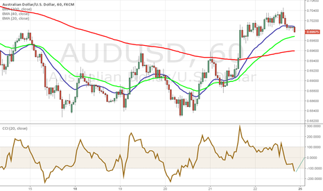 AUDUSD: AUDUSD is about to reverse. Look at this!