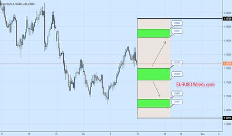 EURUSD: EURUSD Weekly cycle