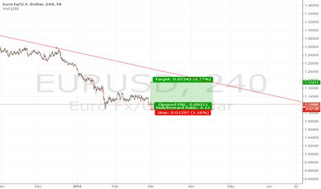 EURUSD: Long on EURUSD
