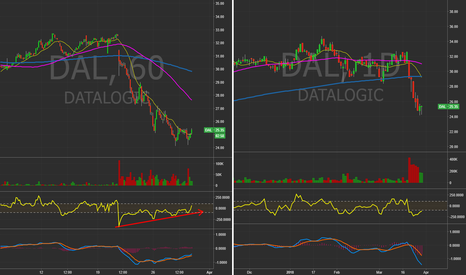 DAL: DAL - Datalogic (ITA) - 60Min&Daily chart. #Intraday #BouncePlay