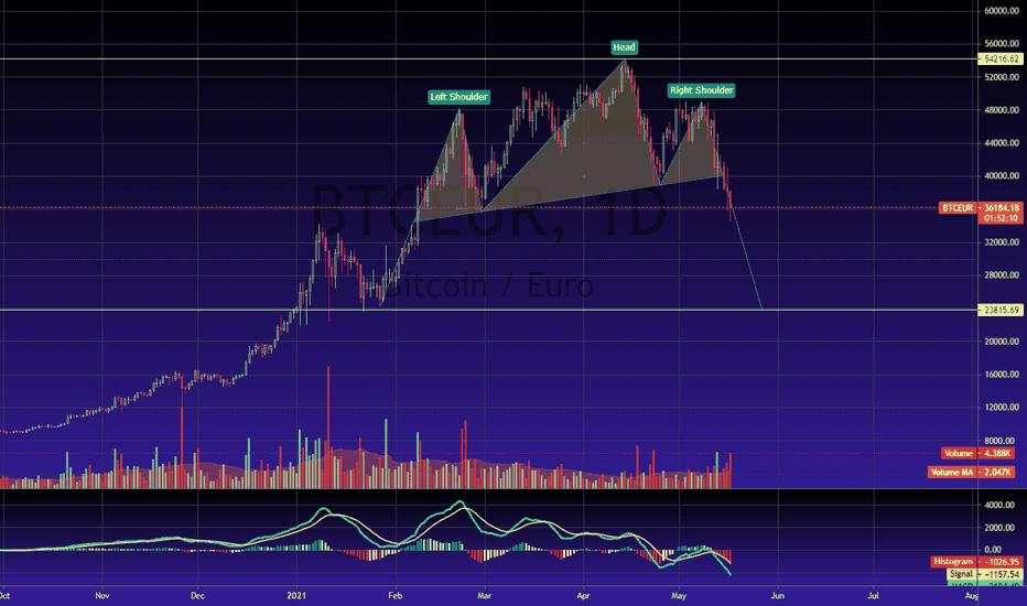 Bitcoin usd chart tradingview, Tradingview tiesioginė diagrama. Fx Roboto Peržiūra