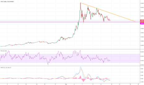 IOTUSD: IOTA - Consolidation Period / Now What?