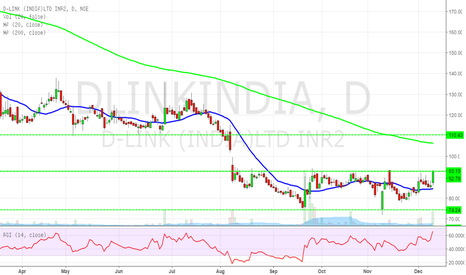 DLINKINDIA: Long - DLINK India (CMP93) - TGT 110