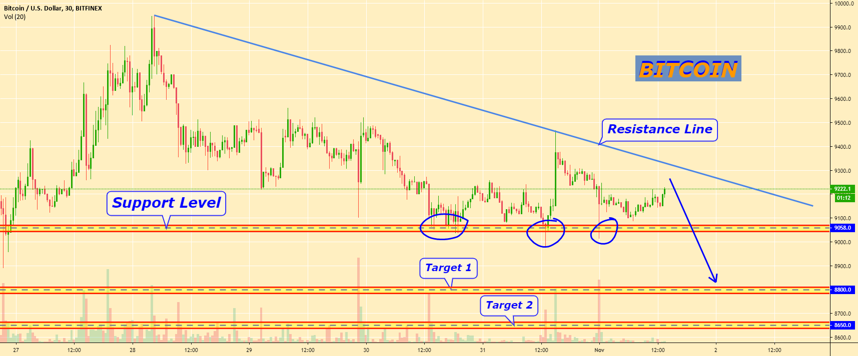 BITCOIN price near Support Level, Trading Plan for BITFINEX:BTCUSD by Moiseiev_Yurii