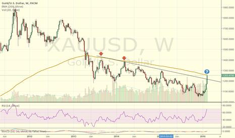 XAUUSD: XAU/USD key point (weekly)