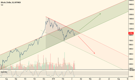 BTCUSD: Bitcoin... a story of a Triangle & Two Logs