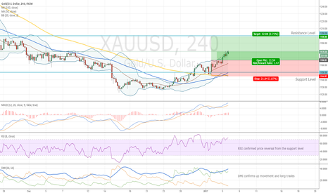 XAUUSD: Gold Entry Level