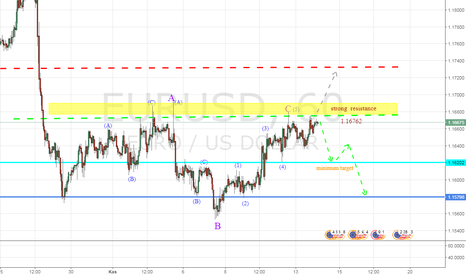 EURUSD: EURUSD Elliot waves