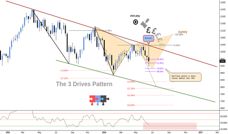 GER30: (Weekly) - Update - The 3D Pattern