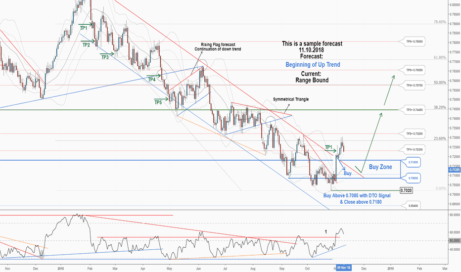 AUDUSD: A great opportunity to buy in AUDUSD