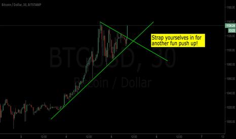 BTCUSD: #bitcoin has broken to the upside as predicted