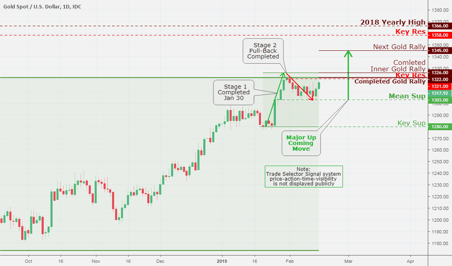 XAUUSD: Gold / US Dollar, Daily Chart Analysis Feb 15