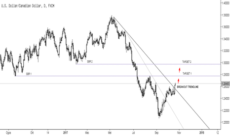 USDCAD: CHART ANALYSIS USD/CAD DAILY.