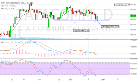 TATACOMM: tata communication can test 671-675  levels