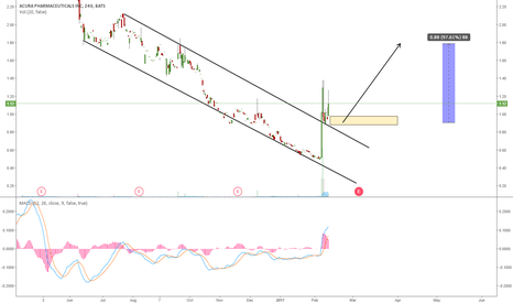 ACUR: ACUR HAS BROKEN THE DOWNTREND: ONE MORE WAVE UP?