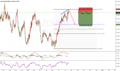 NZDUSD: NZDUSD good chance for short