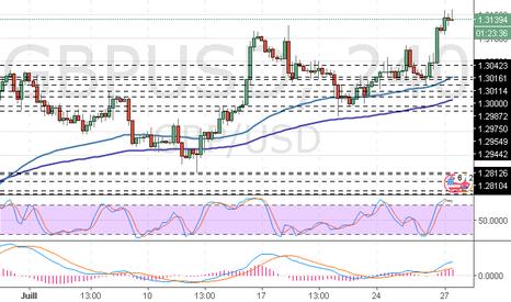 GBPUSD: GBP/USD : l'analyse des vagues