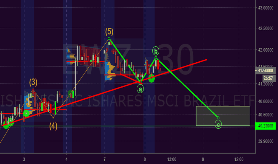 EWZ: Looking for EWZ to retrace as it should. Patience on re-entry.