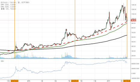 BTCUSD: I considered drawing a line, curved support line