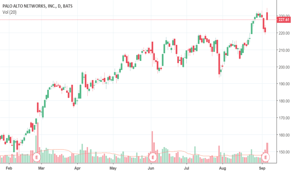 Panw Stock Price And Chart Tradingview
